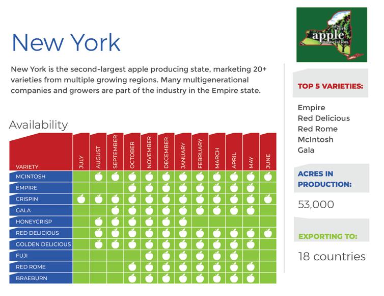 newyork-chart